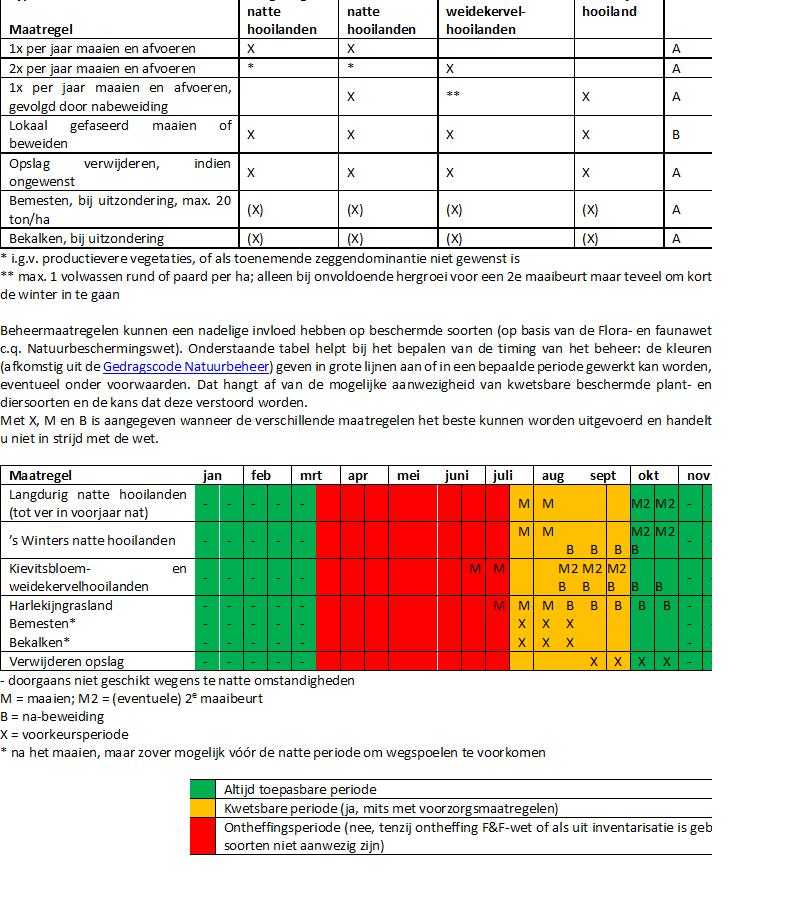 Index-N10.02-Vochtig-hooiland-Monitoring-maatregelen