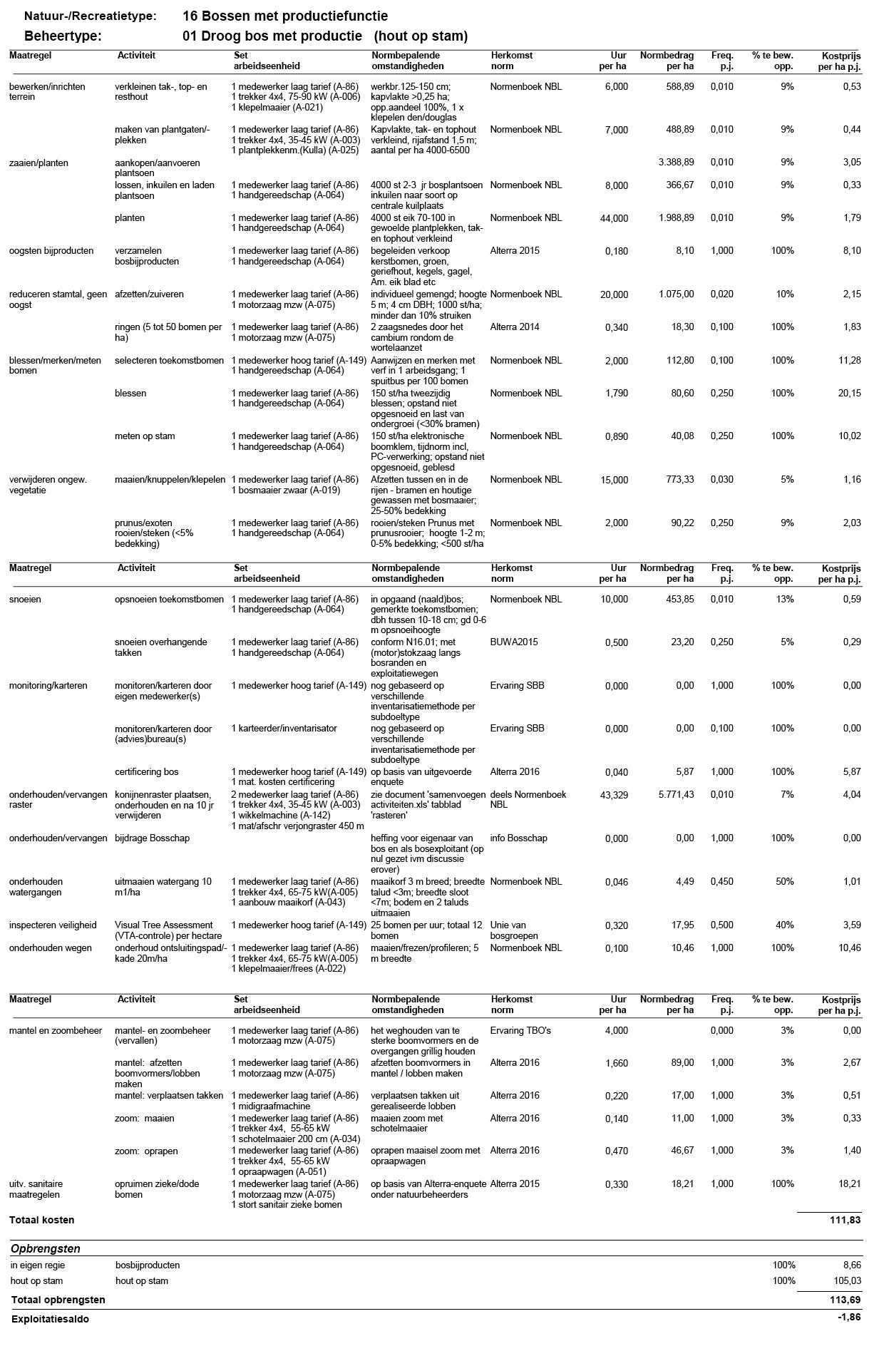 Standaardkostprijs-2016-Natuurtype-16-01
