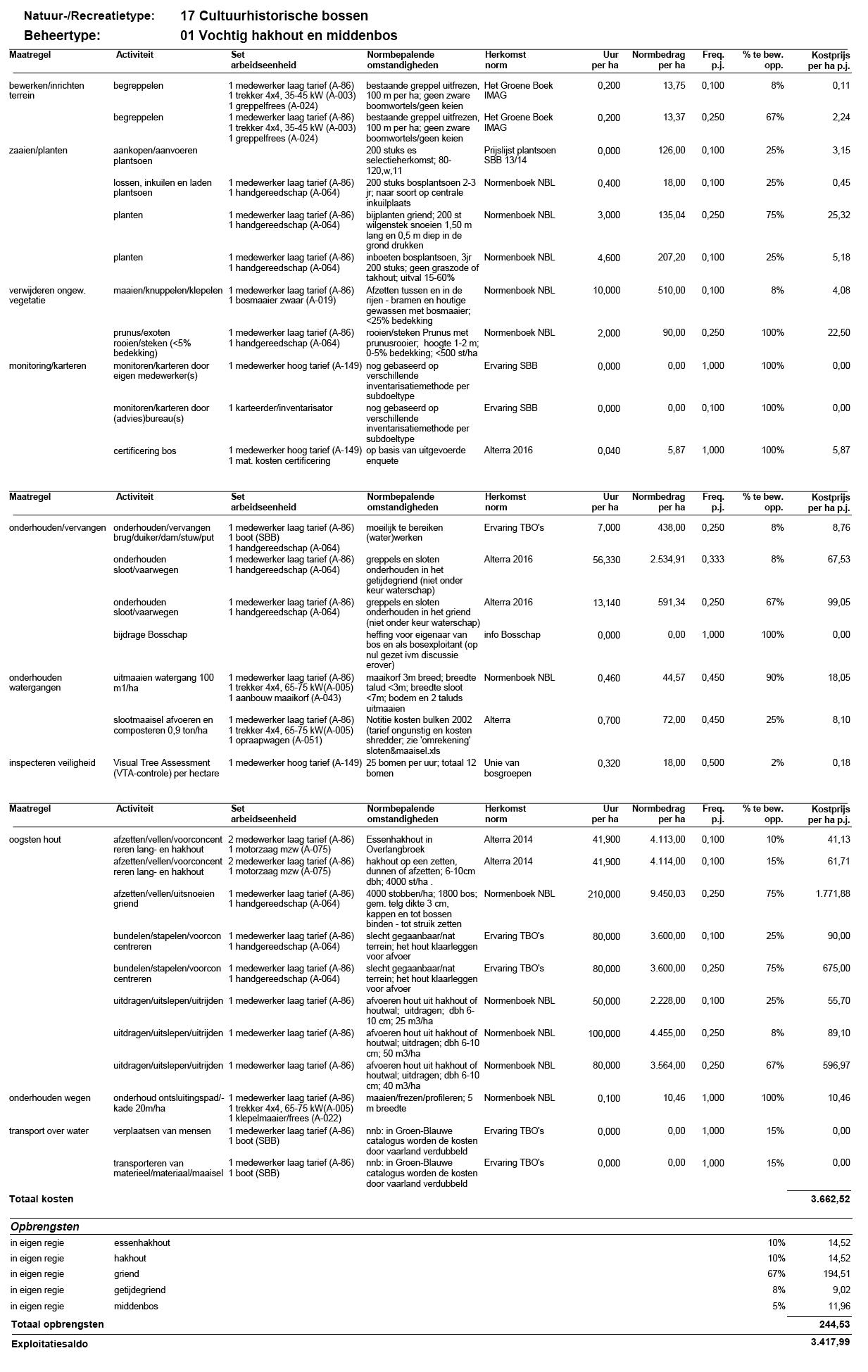 Standaardkostprijs-2016-Natuurtype-17-01