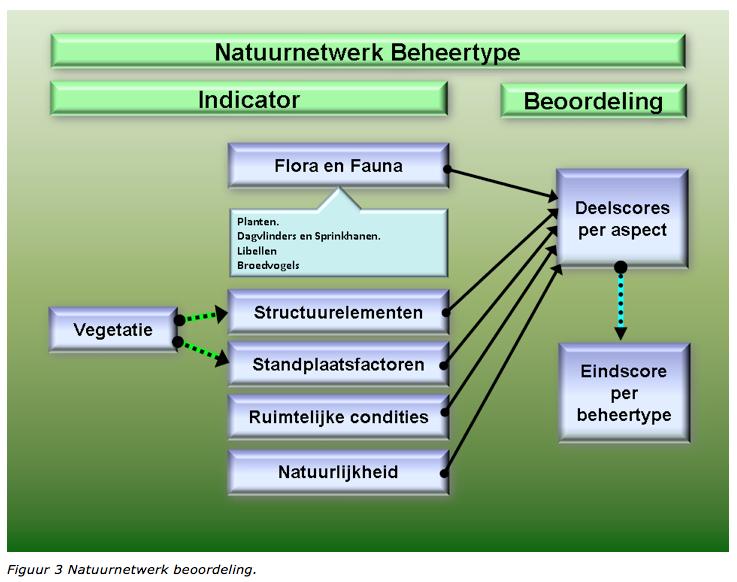 Natuurnetwerk beoordeling
