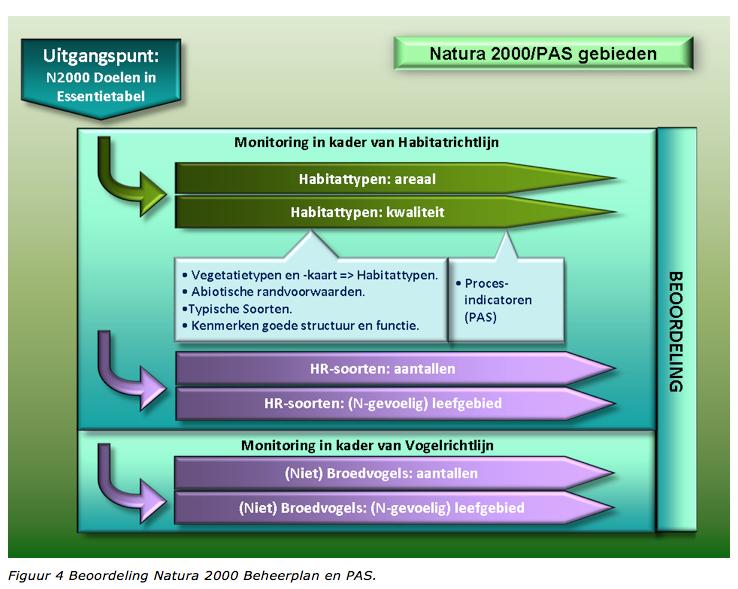 Beoordeling Natura 2000 Beheerplan PAS