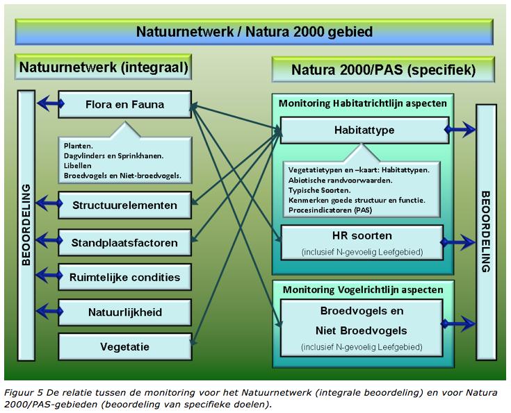 relatie tussen monitoring NNN en Natura/PAS