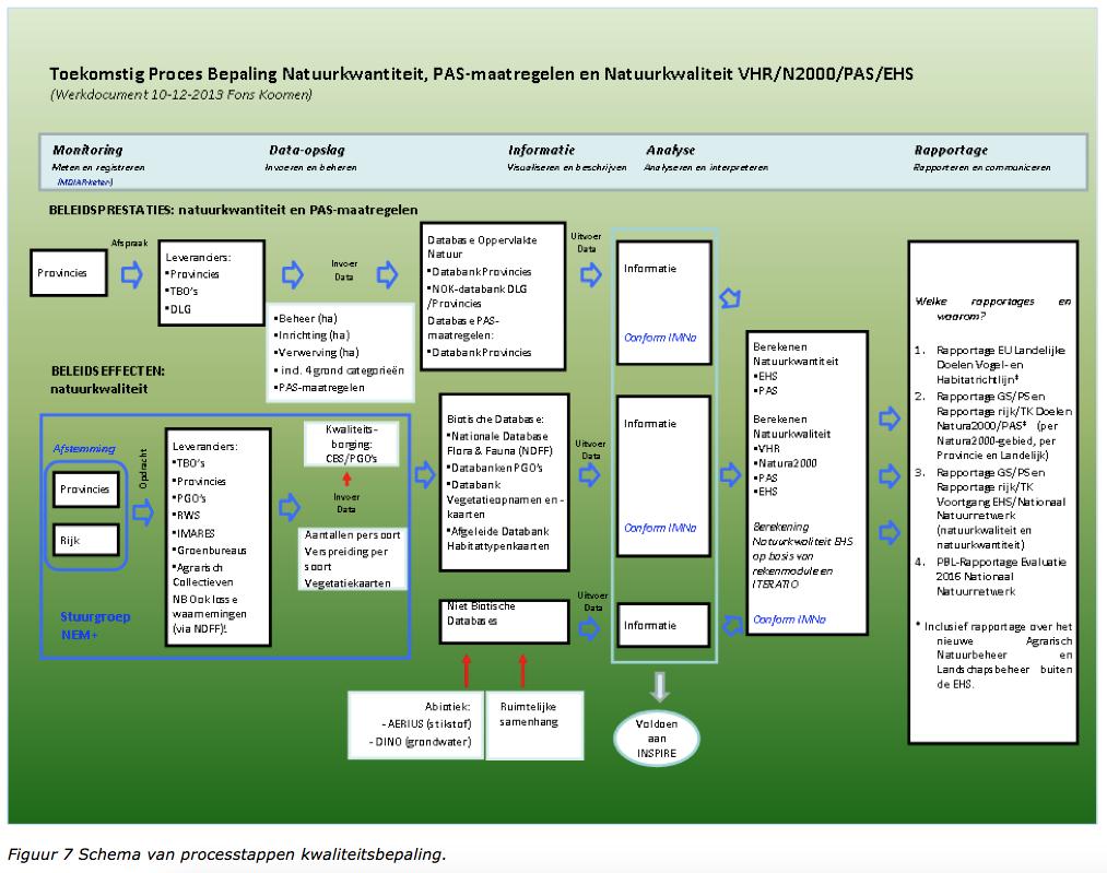 schema processtappen kwaliteitsbepaling