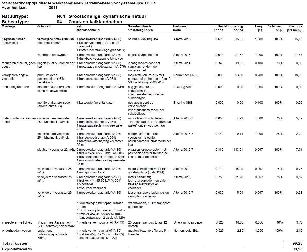 Tabel met Standaardkostprijs Zand- en kalklandschap