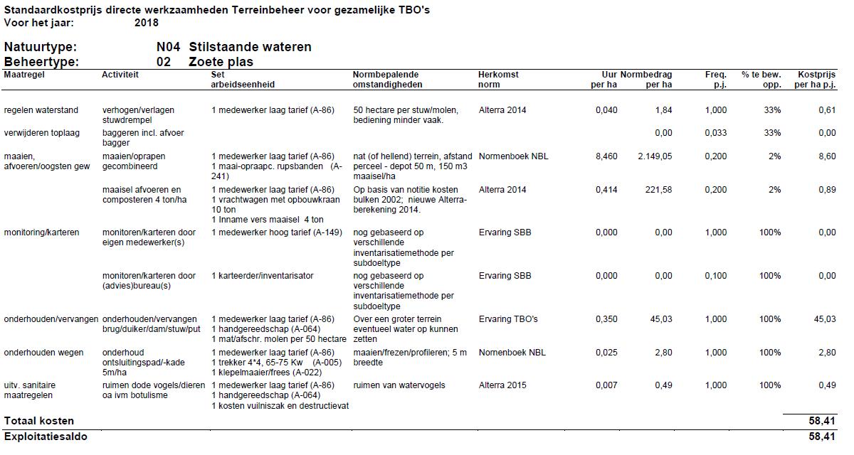 Tabel met Standaardkostprijs