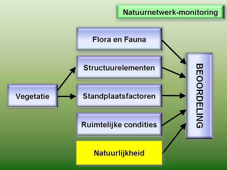 indicator natuurlijkheid
