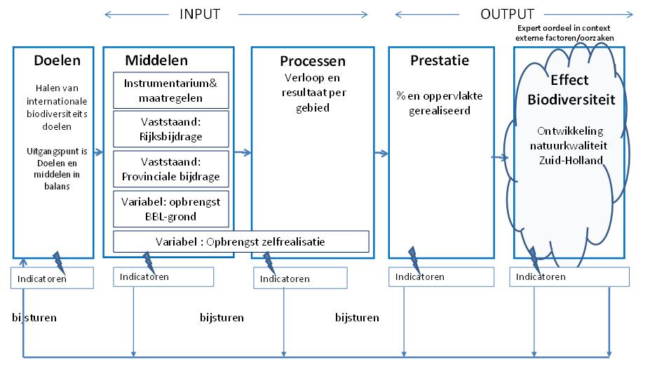 Overzicht beleidscyclus, zoals bijvoorbeeld in de Provincie Zuid-Holland