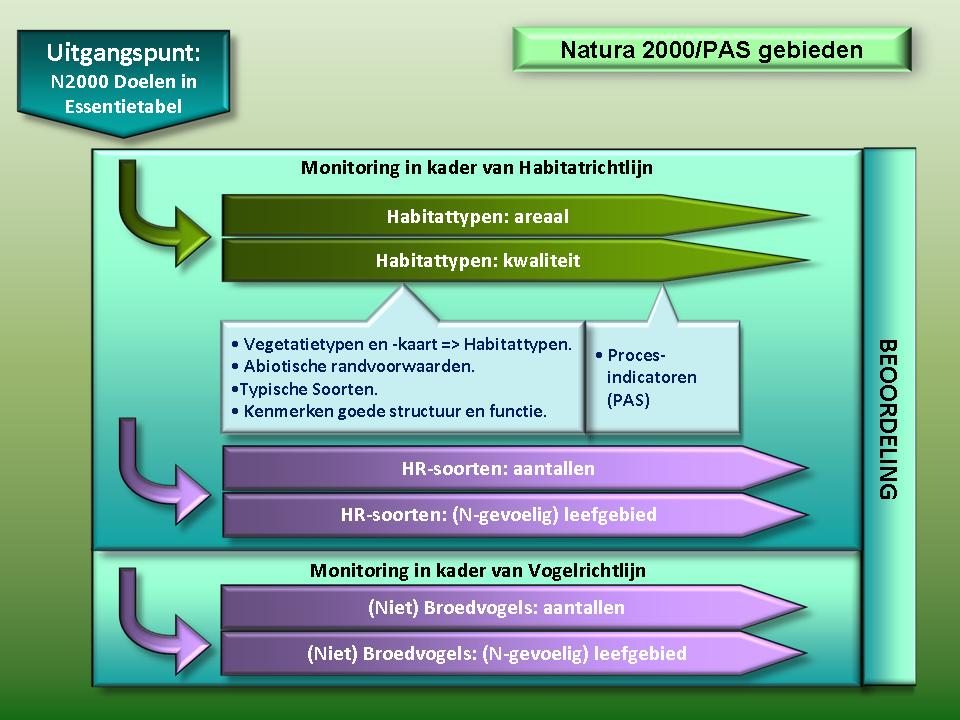 Beoordeling Natura 2000 Beheerplan en PAS
