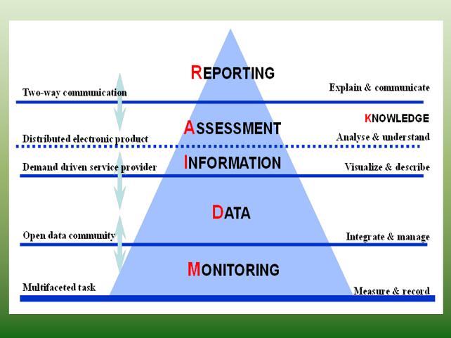 Figuur 6 MDIAR – Piramide van verzamelen, opslaan, en verwerken van gegevens en rapportage