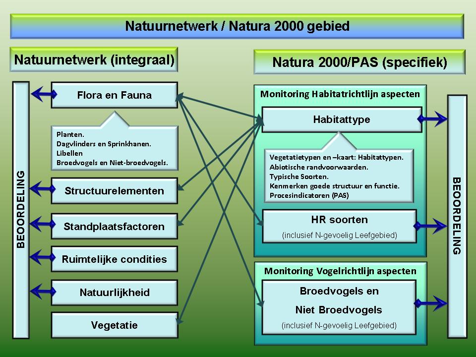 De relatie tussen de monitoring voor het Natuurnetwerk (integrale beoordeling) en voor Natura 2000/PAS-gebieden