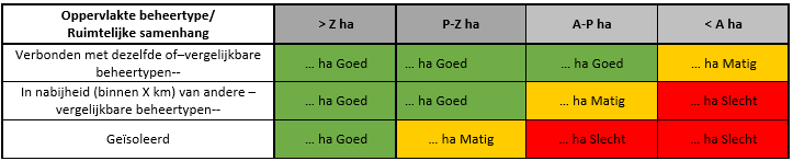 matrix oppervlak beoordelingsgebied