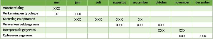 Tabel 9 Globale jaarplanning vegetatiekartering