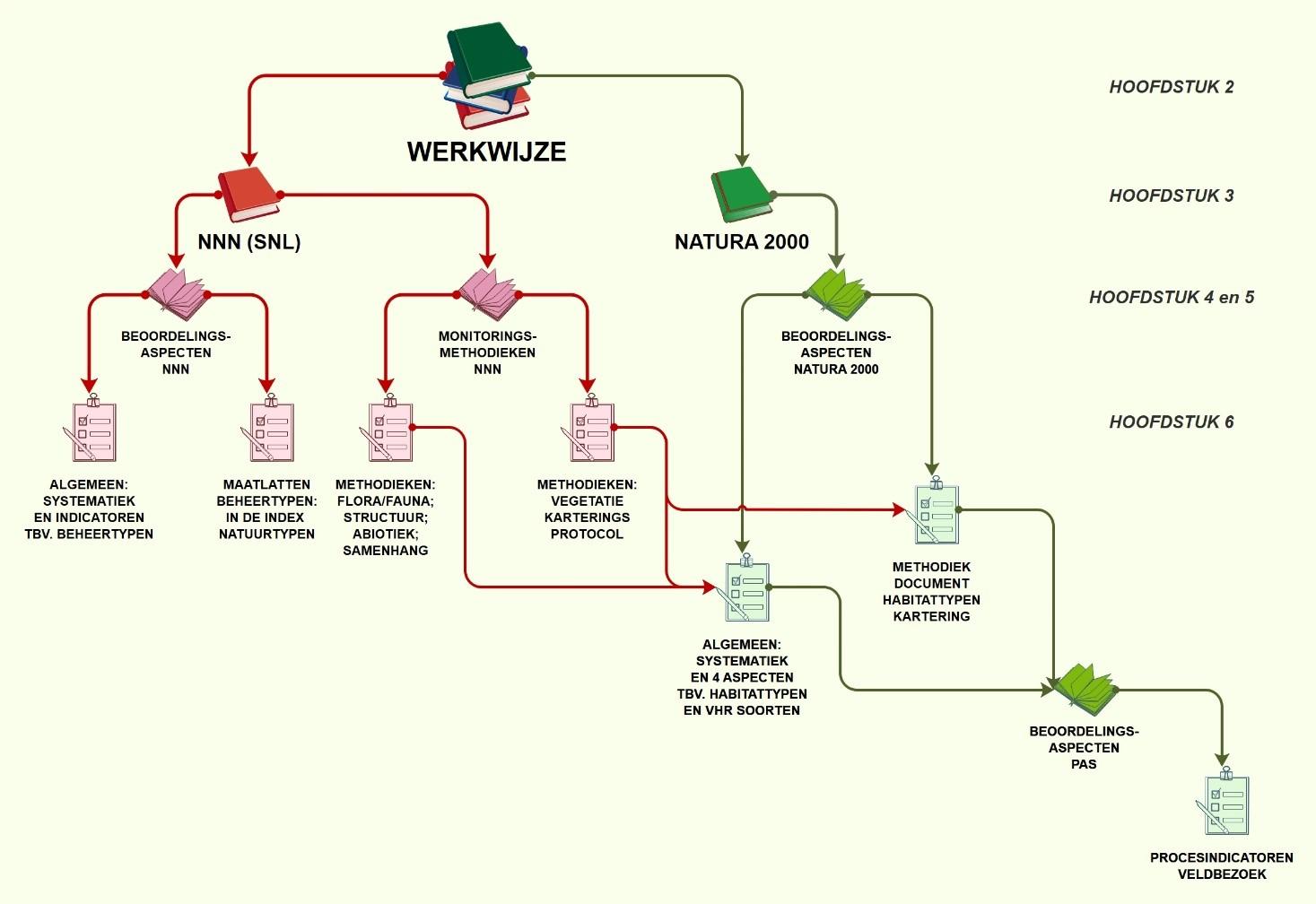 leeswijzer monitoring en natuurinformatie