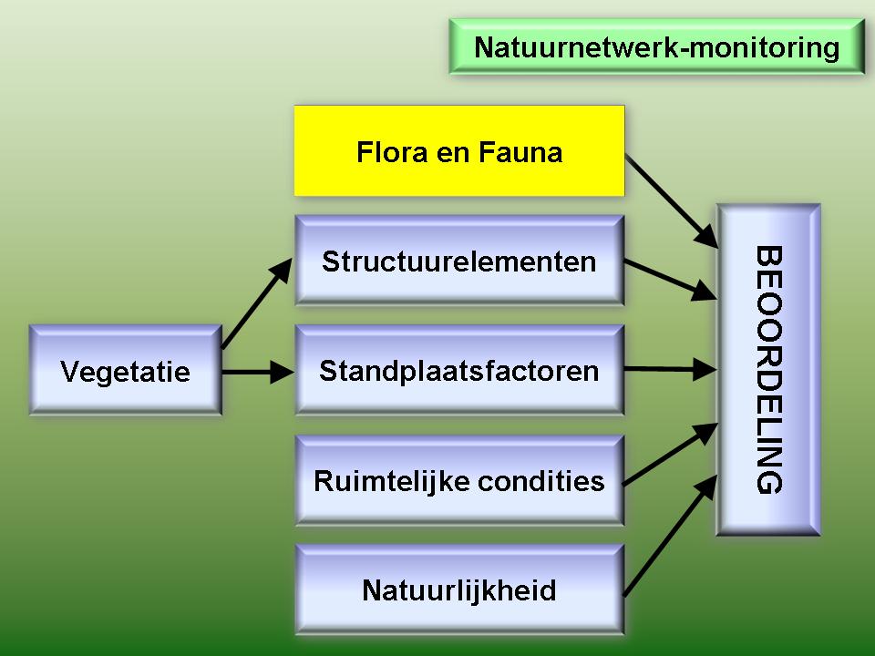 Natuurnetwerk monitoring flora en fauna