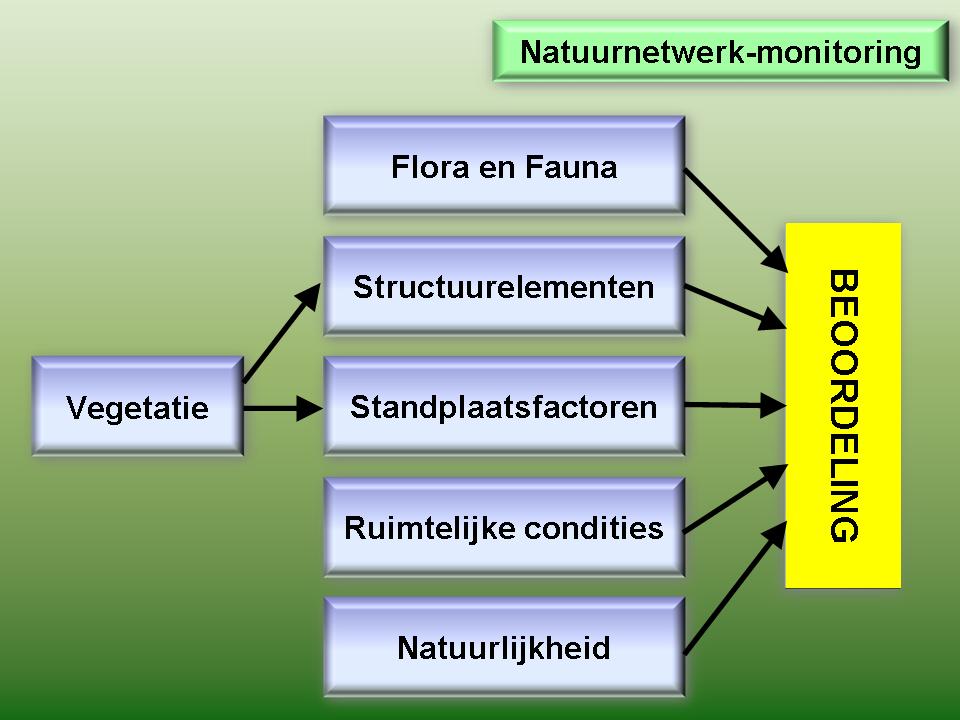 Integrale kwaliteitsscore van beheertypen