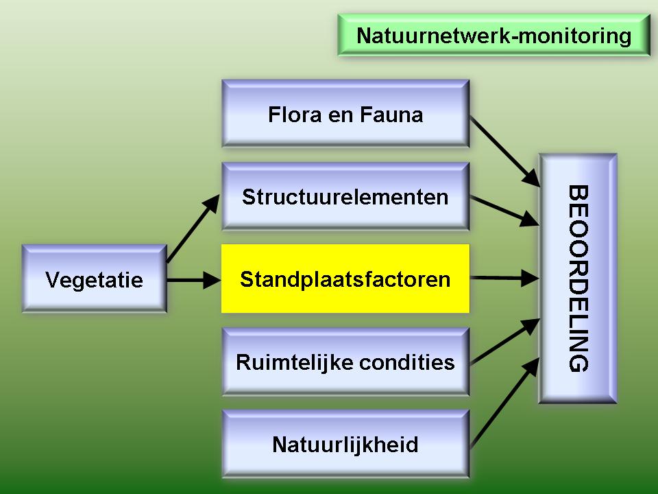 Indicator: Standplaatsfactoren