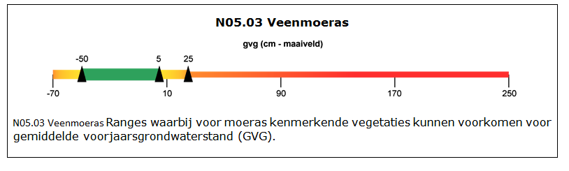 N05.03 Veenmoeras - Rangers waarbij voor moeras kenmerkende vegetaties kunnen voorkomen voor gemiddelde voorjaarsgrondwaterstand (GVG).