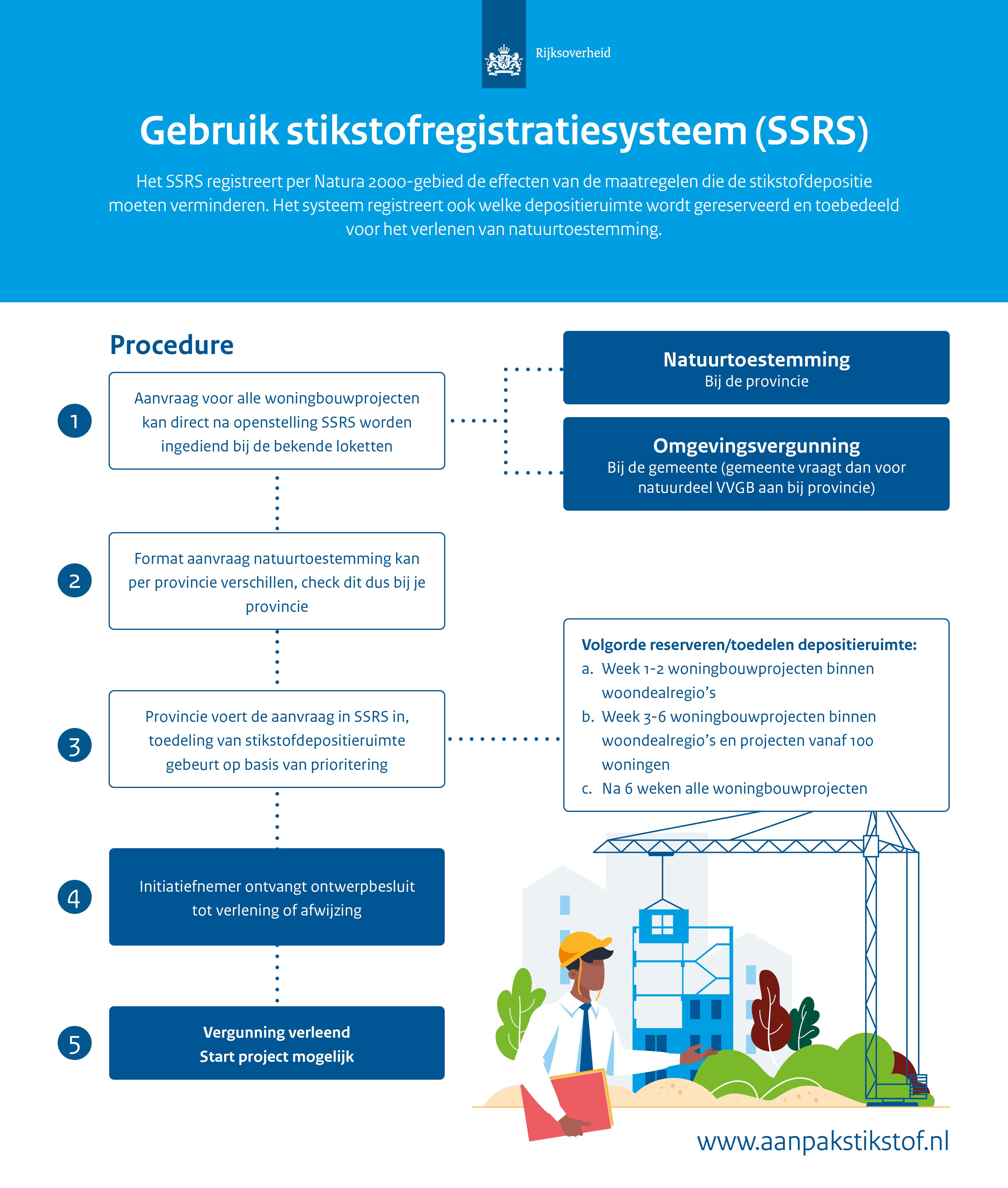 In deze visual wordt hetgebruik van het stikstofregistratiesysteem (SSRS) schematisch in kaart gebracht