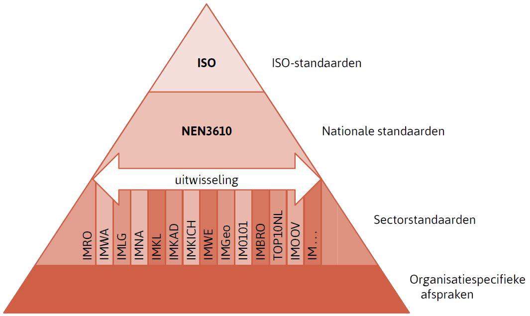 IMNA figuur 1 - IMNa-opbouw en relatie met bestaande normen en standaarden t