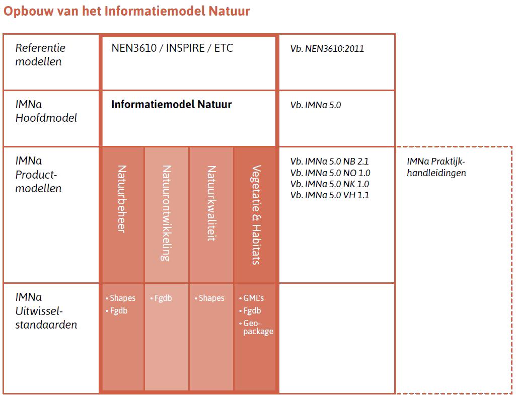 IMNA figuur 2 - Opbouw van het Informatiemodel Natuur t