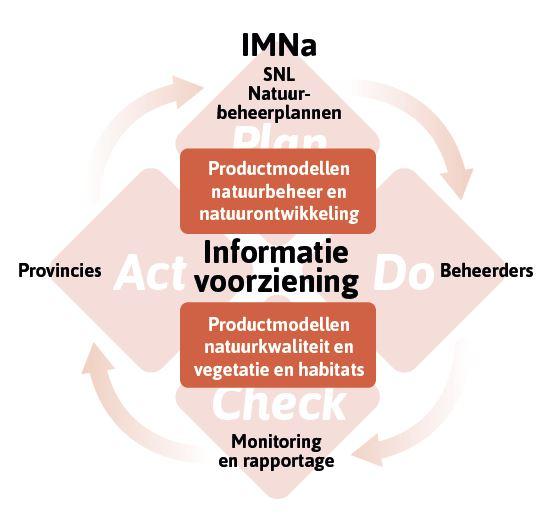 IMNA - Werken met IMNa in de natuurketen