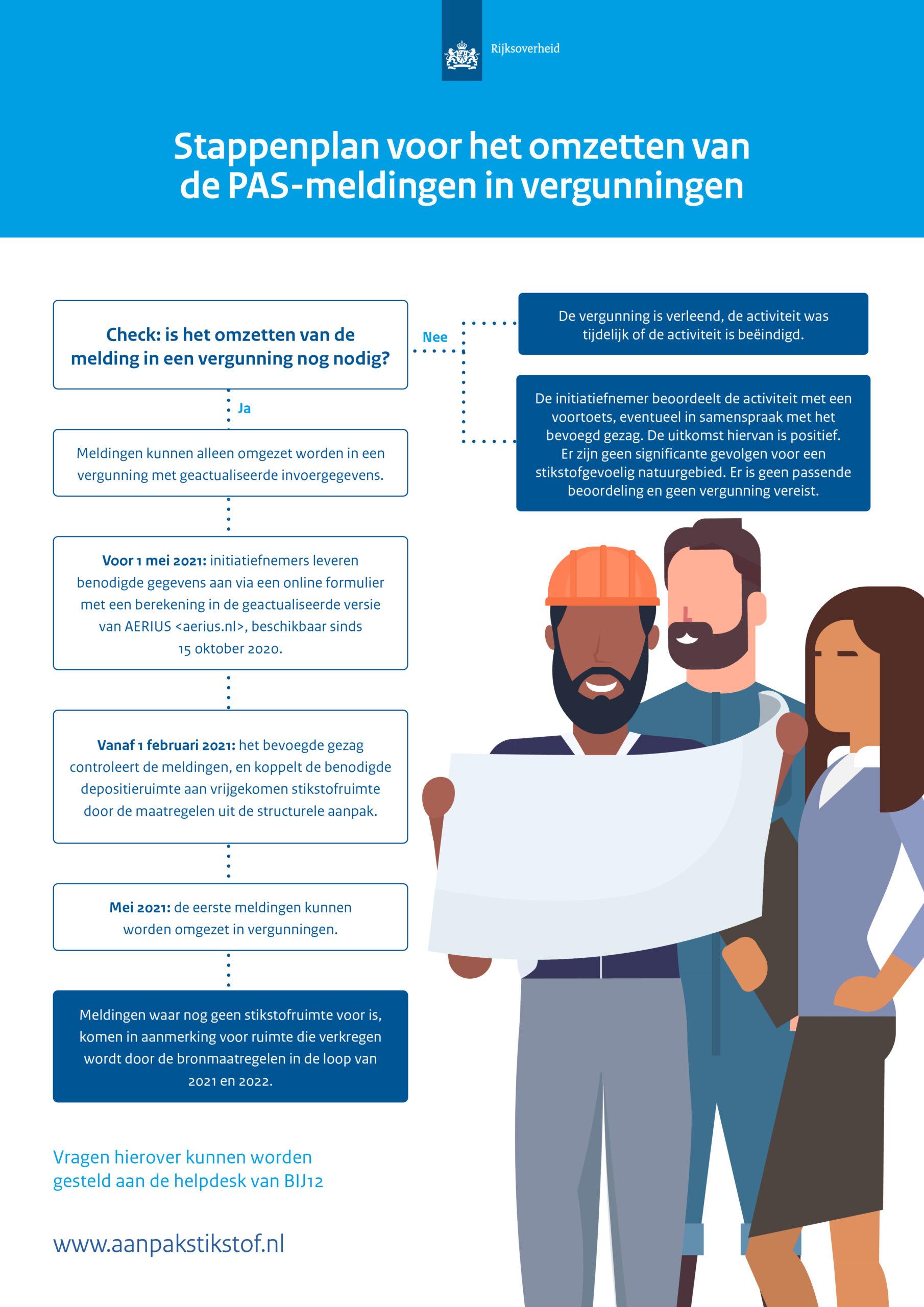 Deze schematische infographic beschrijft een stappenplan voor het omzetten van de PAS-meldingen in vergunningen