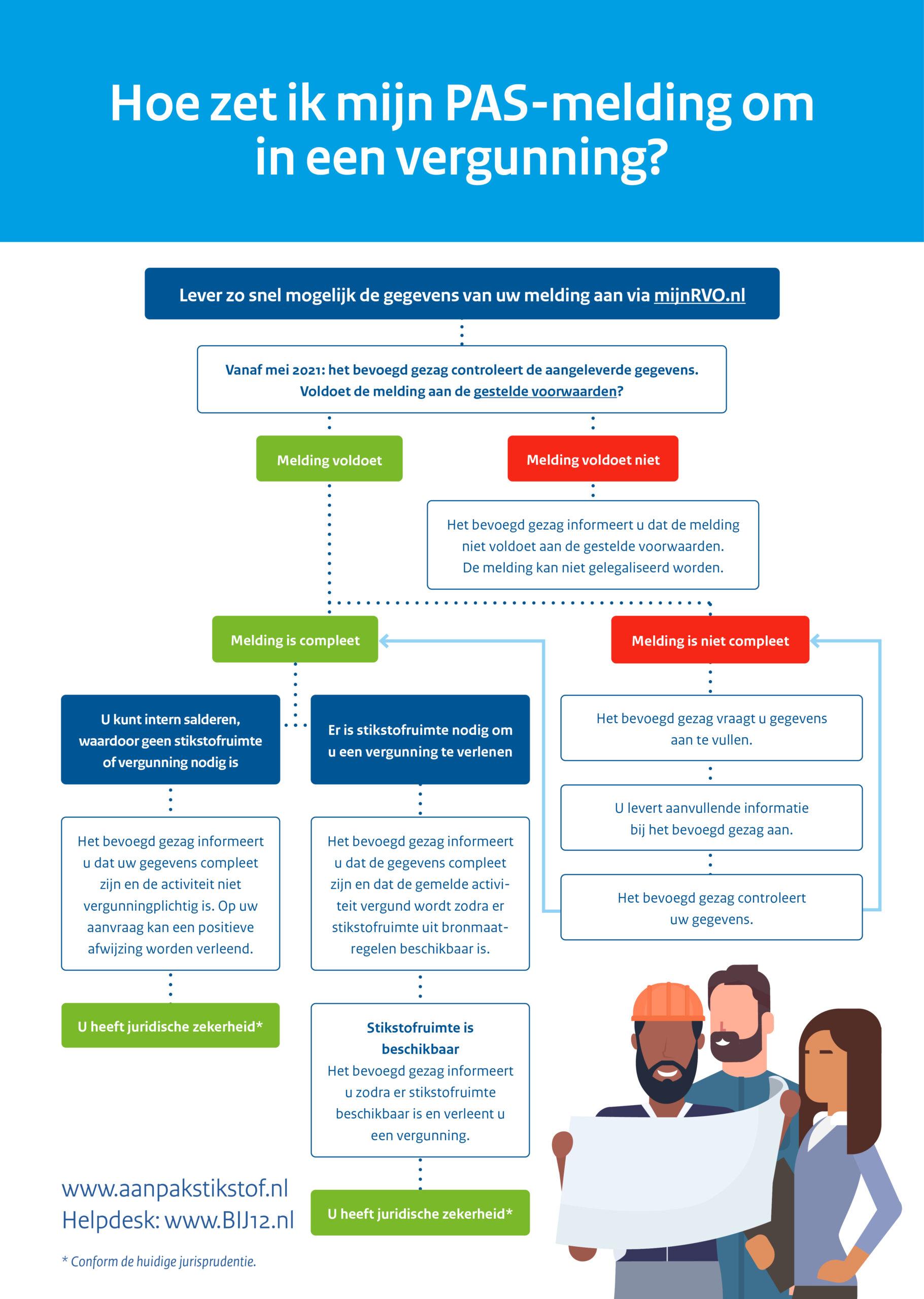 Deze visual of infographic beschrijft schematisch hoe een PAS-melding omgezet kan worden in een vergunning