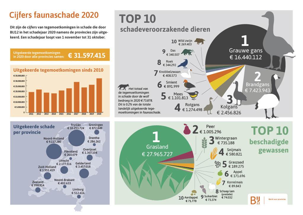 BIJ12 uitgekeerde faunaschade 2020 in Nederland