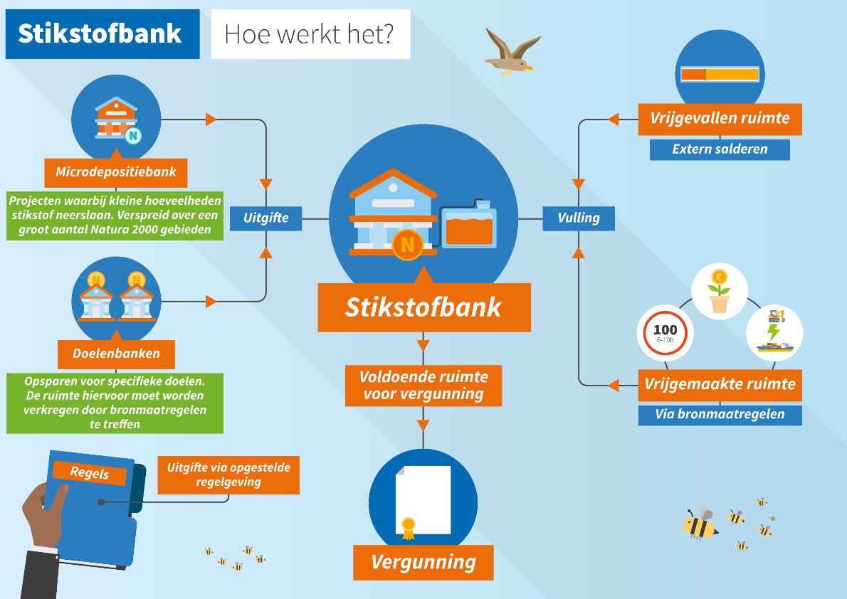 Een grafische weergave van hoe de stikstofbank werkt